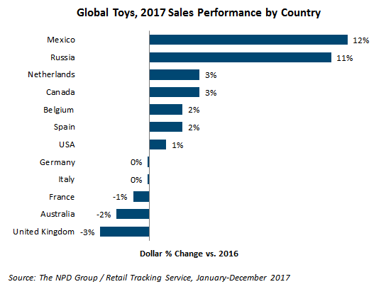 NPD Group - Global Toy Sales 2017 performance by country